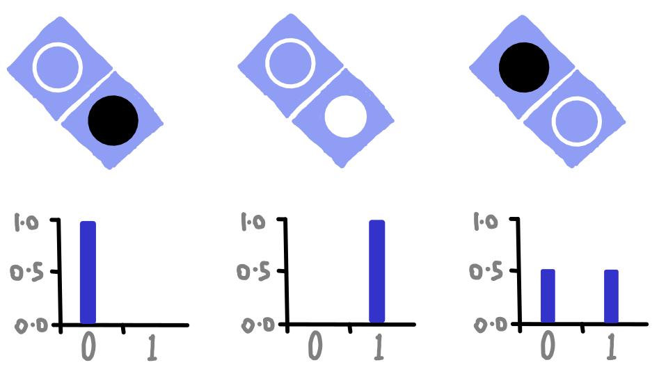 dotQuantum.io | Guida al Quantum Computer Fig 4
