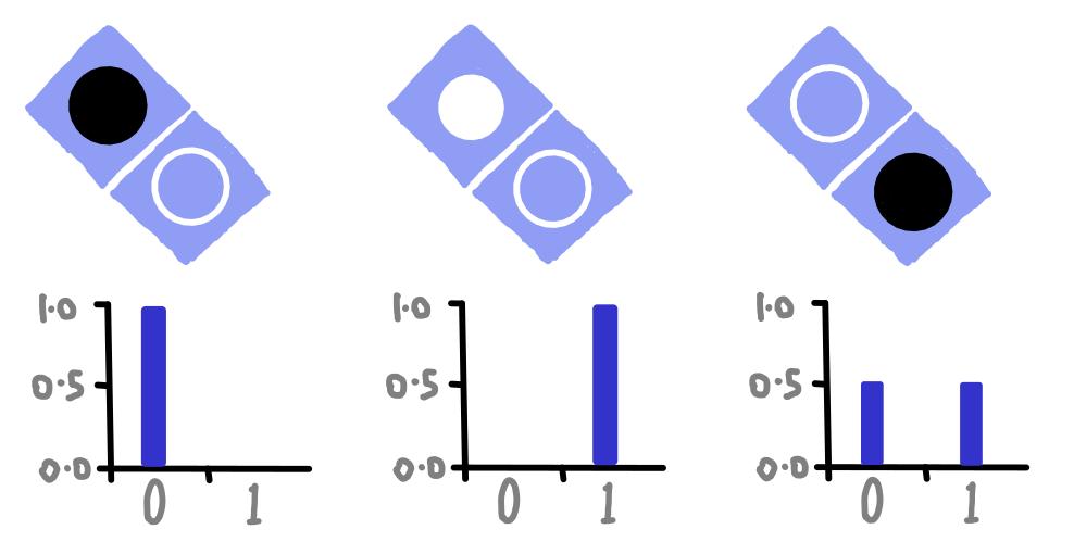 dotQuantum.io | Guida al Quantum Computer Fig 6