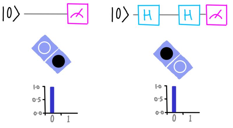 dotQuantum.io | Guida al Quantum Computer P2 - Fig 20