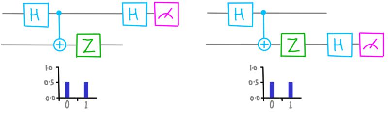 dotQuantum.io | Guida al Quantum Computer P2 - Fig 4