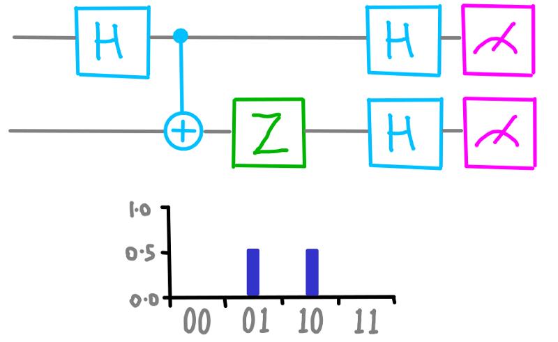 dotQuantum.io | Guida al Quantum Computer P2 - Fig 8
