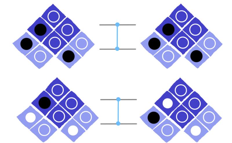 dotQuantum.io | Guida al Quantum Computer P3 - Fig 3