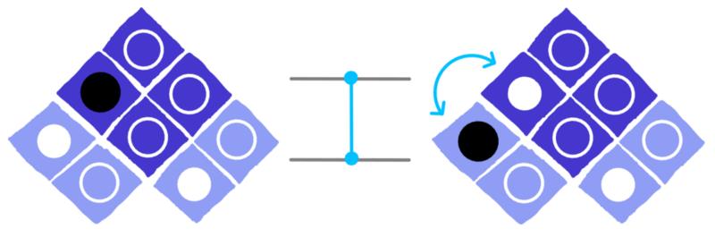 dotQuantum.io | Guida al Quantum Computer P3 - Fig 4