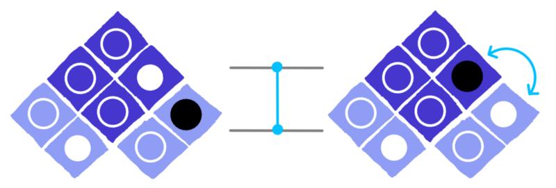 dotQuantum.io | Guida al Quantum Computer P3 - Fig 5