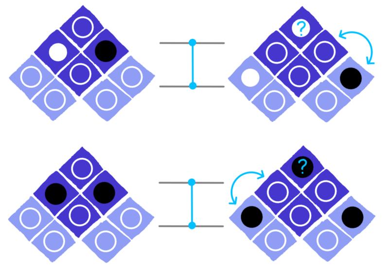 dotQuantum.io | Guida al Quantum Computer P3 - Fig 6