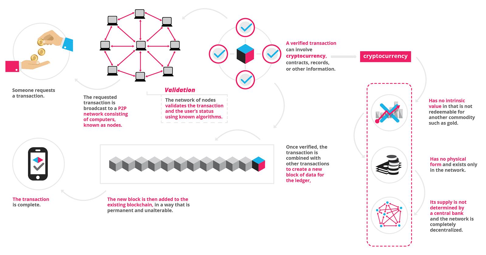 The blockchain mechanism