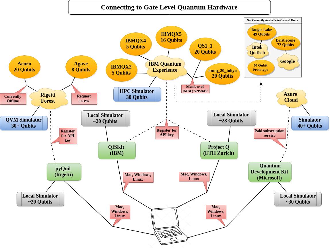Guide to development frameworks The Guides of | dotQuantum io