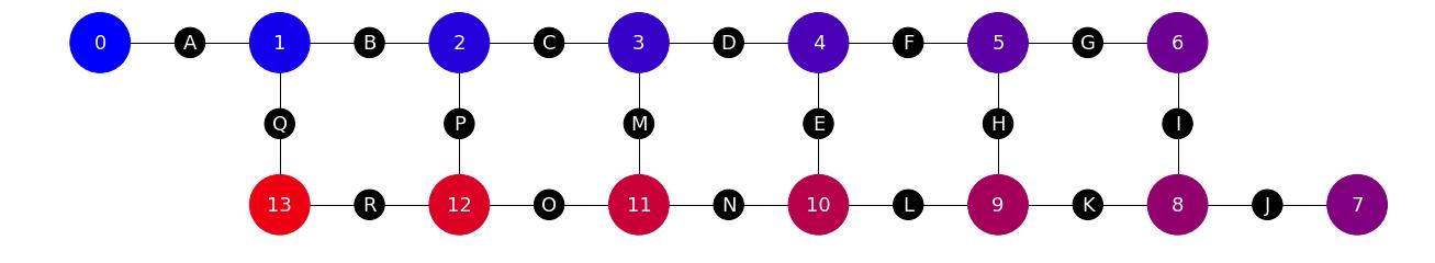 dotQuantum.io | Guida al Quantum Computer Processore Quantistico - Fig 1