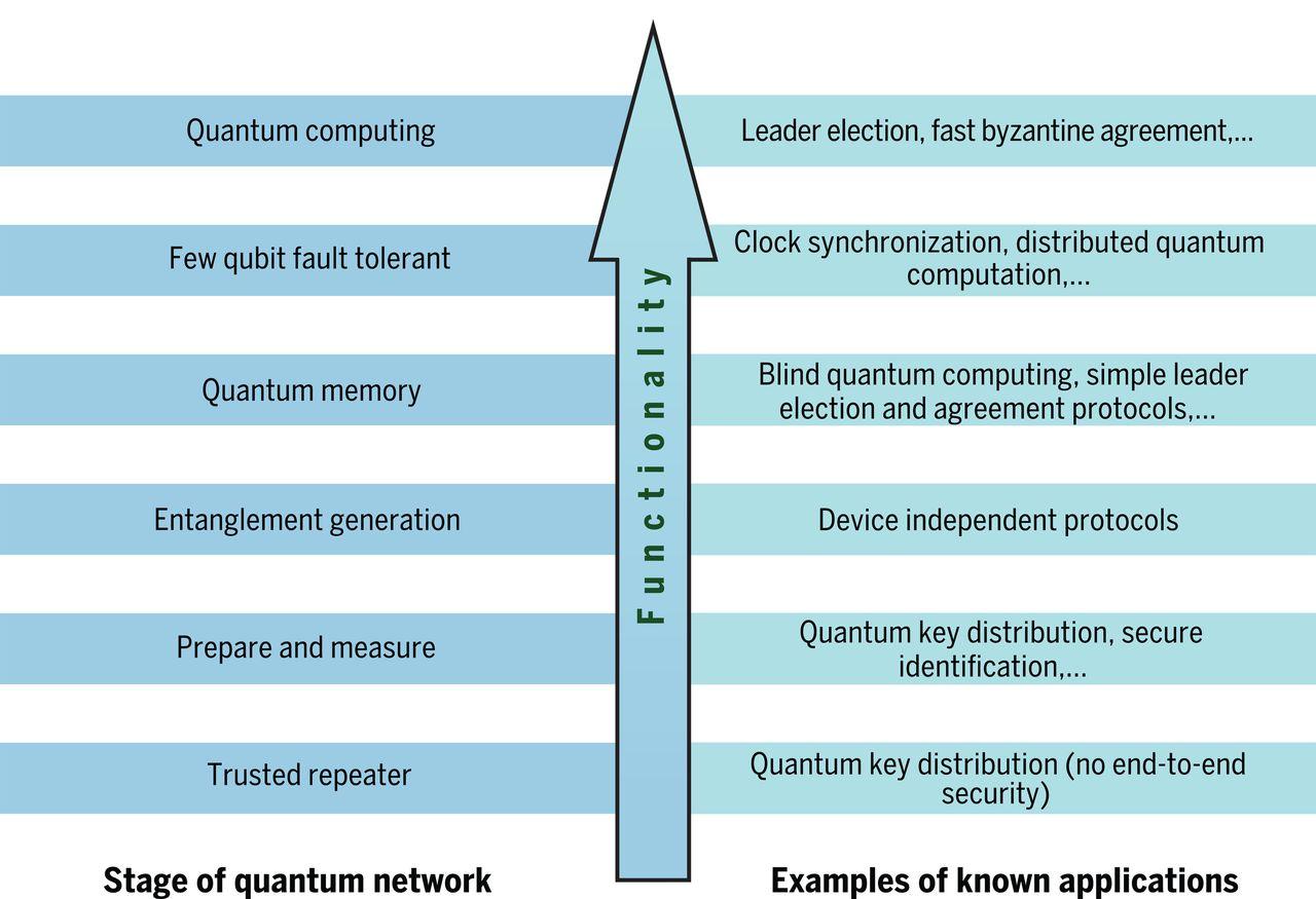 Gli stadi di sviluppo di una rete Internet Quantistica