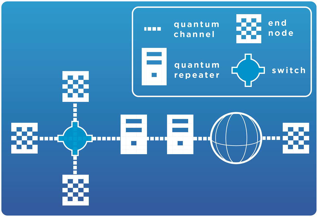 A quantum internet consists of three essential quantum hardware elements