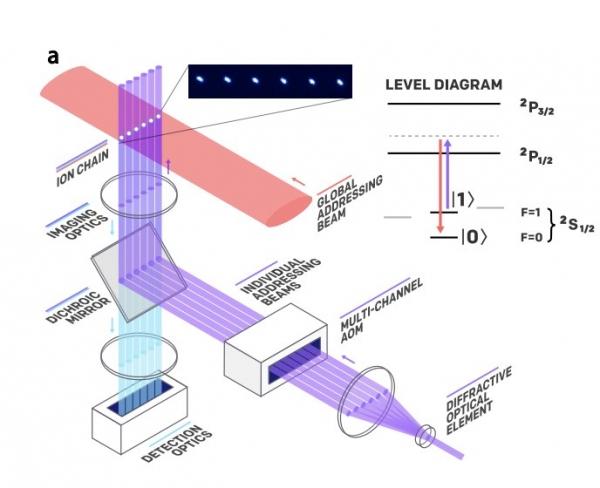 IonQ esegue per la prima volta la simulazione della molecola dell'acqua su di un Quantum Computer